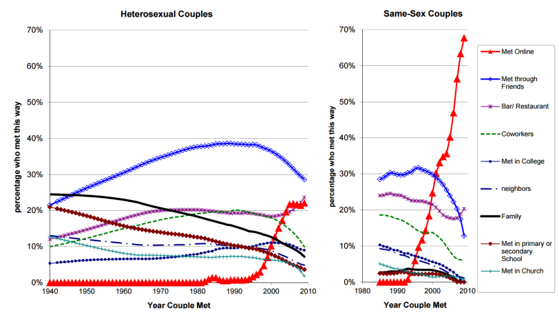 Gráfico mostrando crescimento de encontros online tanto entre casais heterossexuais como homossexuais