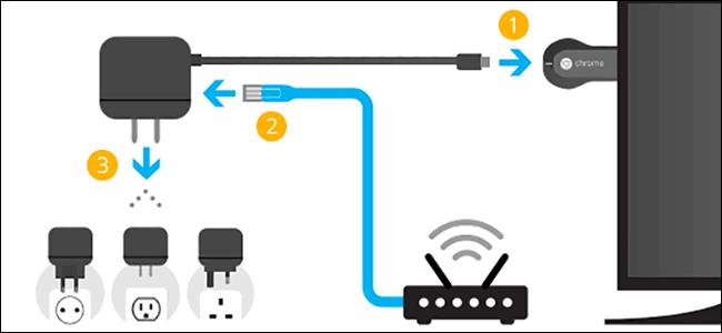 A conexão cabeada é uma alternativa útil para usar o Chromecast sem Wi-Fi.