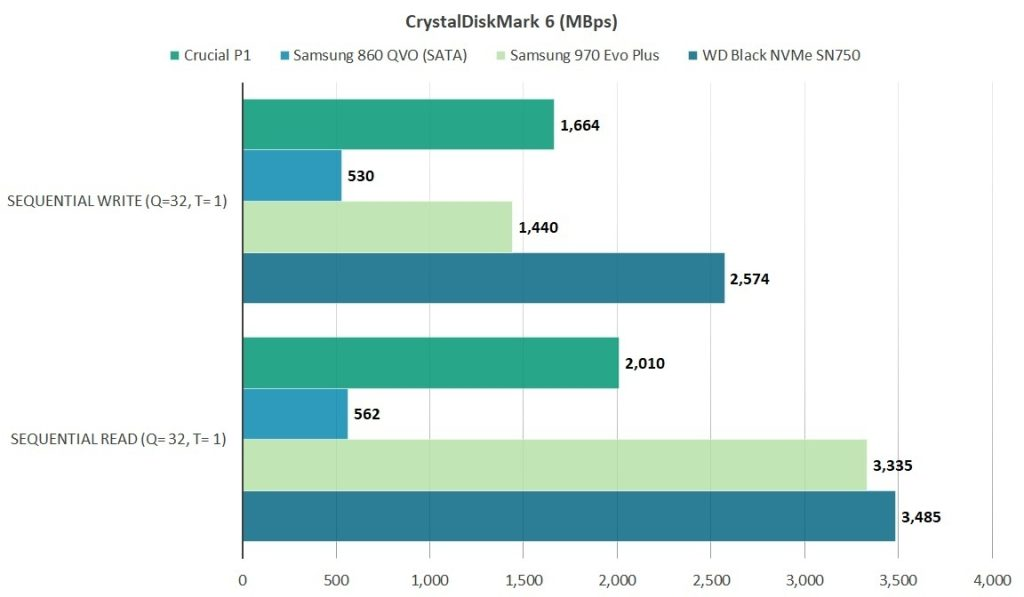 REVIEW: SSD Crucial P1, um dispositivo com boa performance e preço atrativo