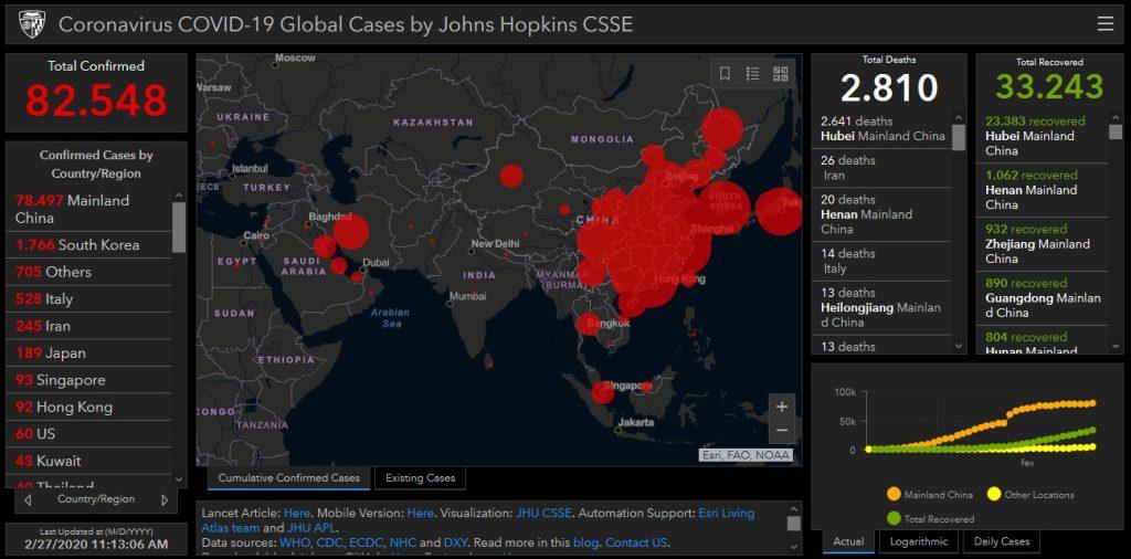 Tela com dados da universidade John Hopkins mostrando a incidência de casos do Covid-19 em vários países