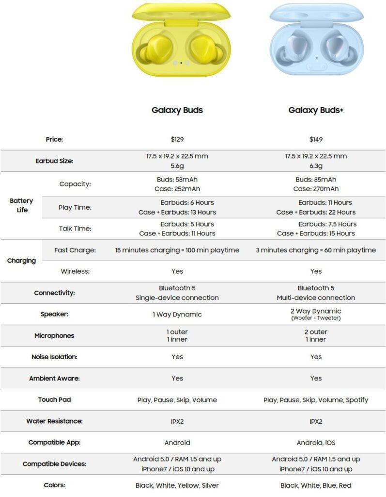 especificações dos Galaxy Buds +
