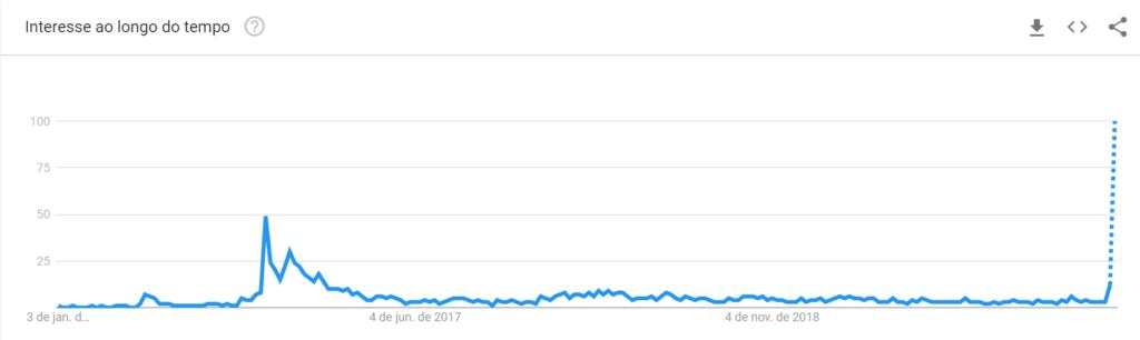 Houseparty atinge seu pico de popularidade em março de 2020.