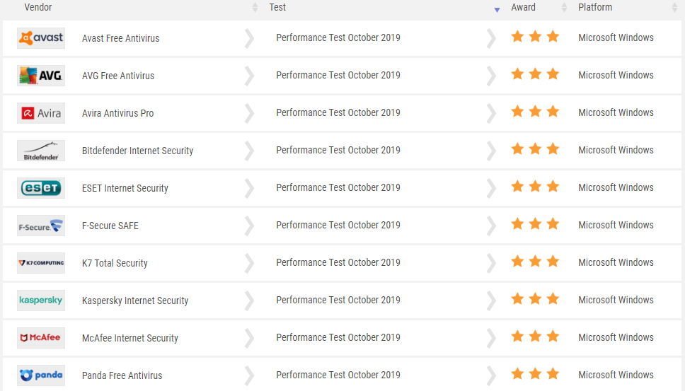 Lista da av-comparatives com antivírus e serviços anti spyware