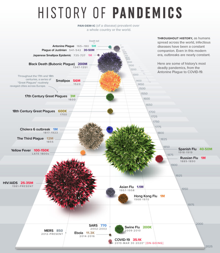 História das pandemias