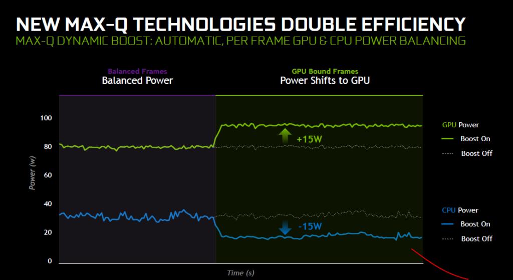 Dynamic boost max-q nvidia
