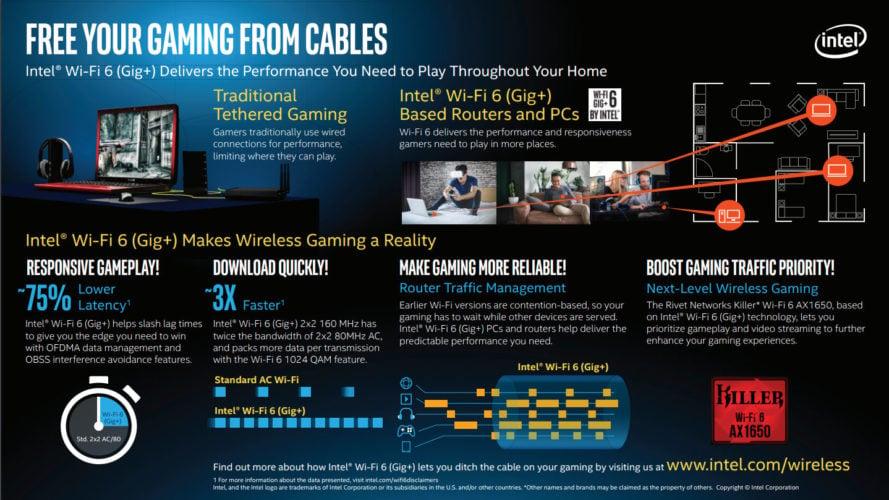 intel e o plano para deixar gameplay sem fios, infográfico mostrando diferentes cenários e qualidades do Wi-Fi 6