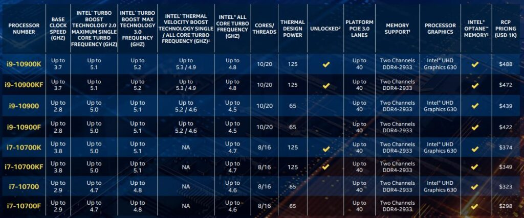 Intel anuncia 10ª geração de processadores Intel Core Série S voltada para PC gamers