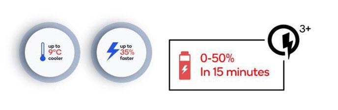 Infográfico sobre a tecnologia quick charge 3+