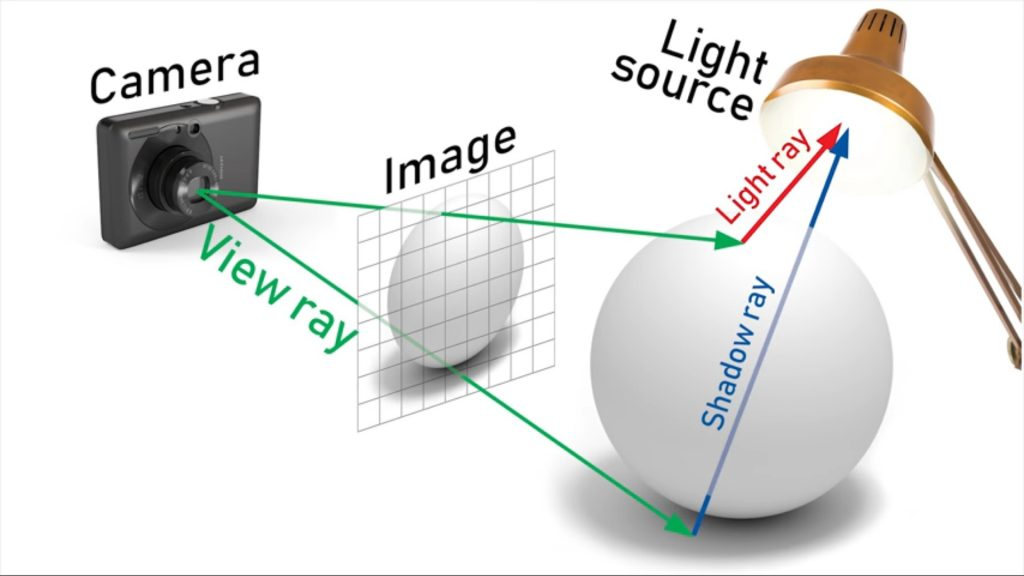 Esquema do Ray Tracing