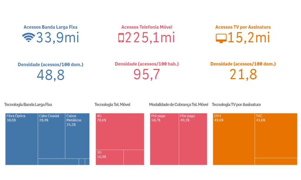 Grafico-acessos-share-melhores-operadoras-anatel-ranking-internet-telefonia-tv