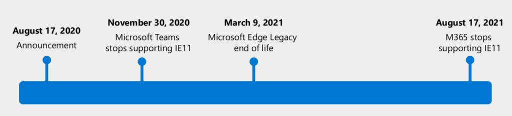 Linha do tempo a partir do dia 17 de agosto de 2020 mostrando em quais datas os aplicativos do Microsoft 365 não terão mais suporte no Internet Explorer 11, sendo, em ordem, dia 30 de novembro para o Teams, 9 de março para o fim do Edge Legacy e 17 de agosto de 2021 para o fim das atualizações dos aplicativos da suíte 365