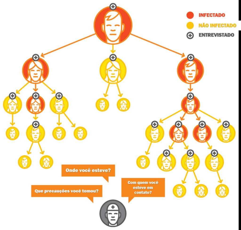 Rastreamento de contatos - app coronavírus sus - rastreamento de contatos