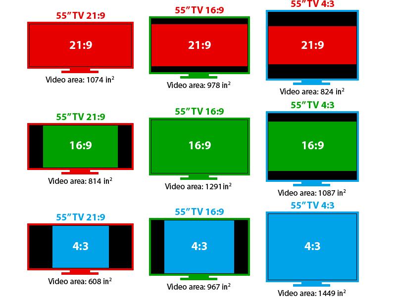 Comparação de telas.