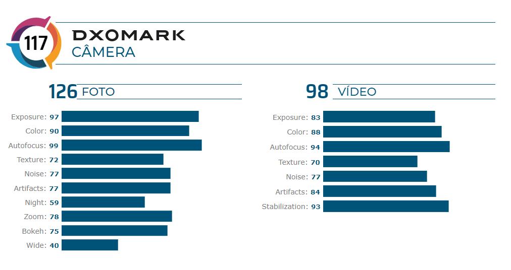 Confira as 3 melhores câmeras fotográficas em smartphones. Lista do site de ofertas promobit traz as melhores câmeras embarcadas em smartphones