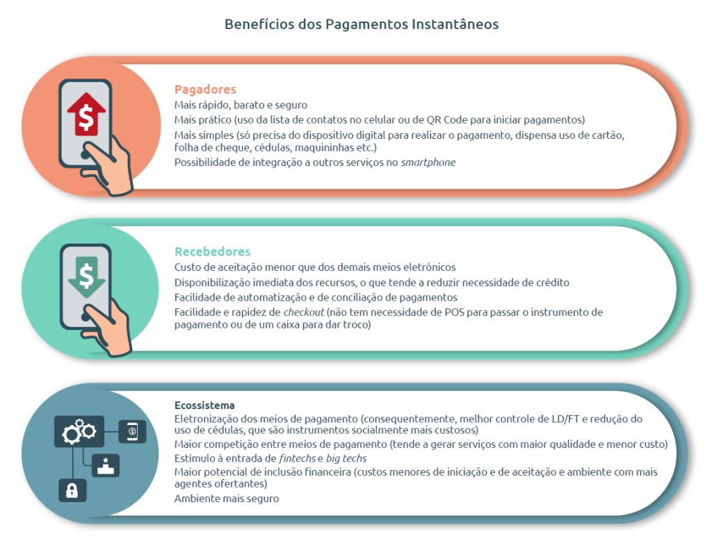 Vantagens do PIX para pagadores, recebedores e para o ecossistema bancário.
