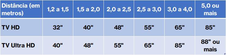 Distância recomendada entre a tv e o sofá conforme o tamanho de tela