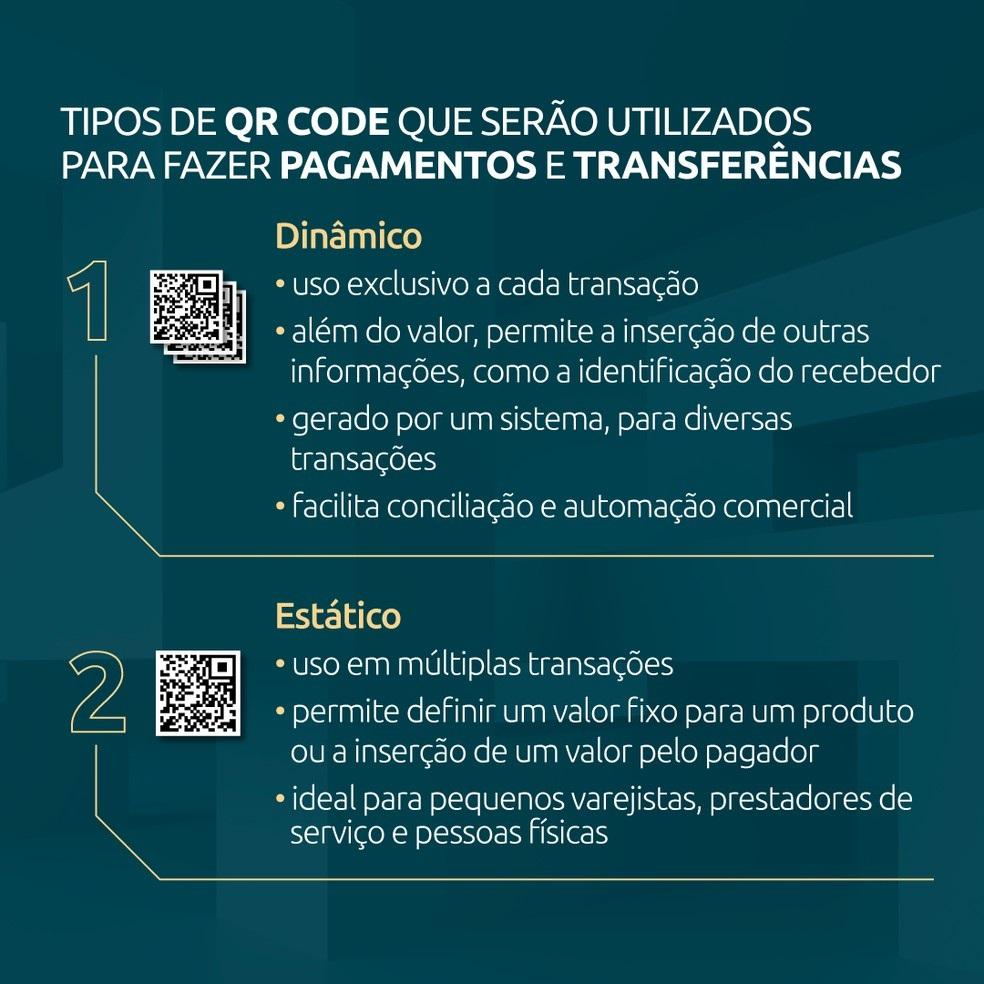 Tipos de QR Code que serão utilizados nas transações do PIX