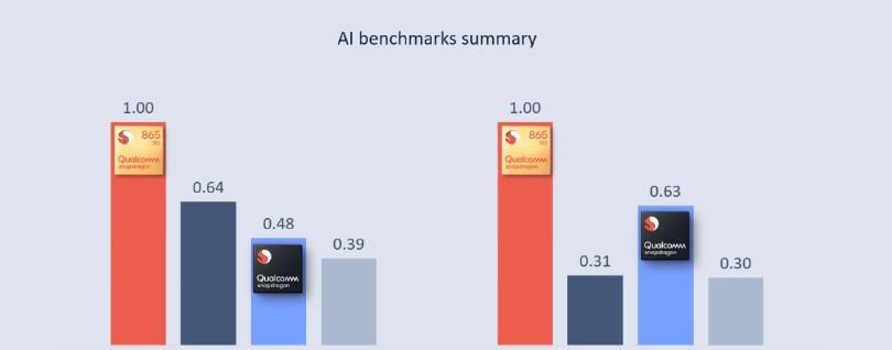 Avaliação dos processadores snapdragon no benchmark ia workshop da qualcomm