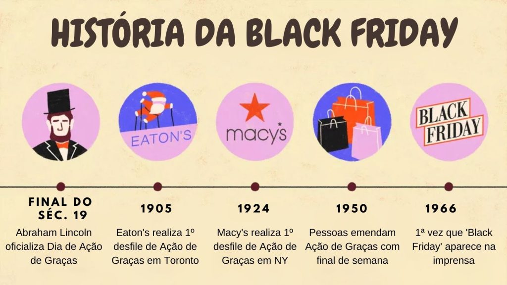 Linha do tempo da black friday