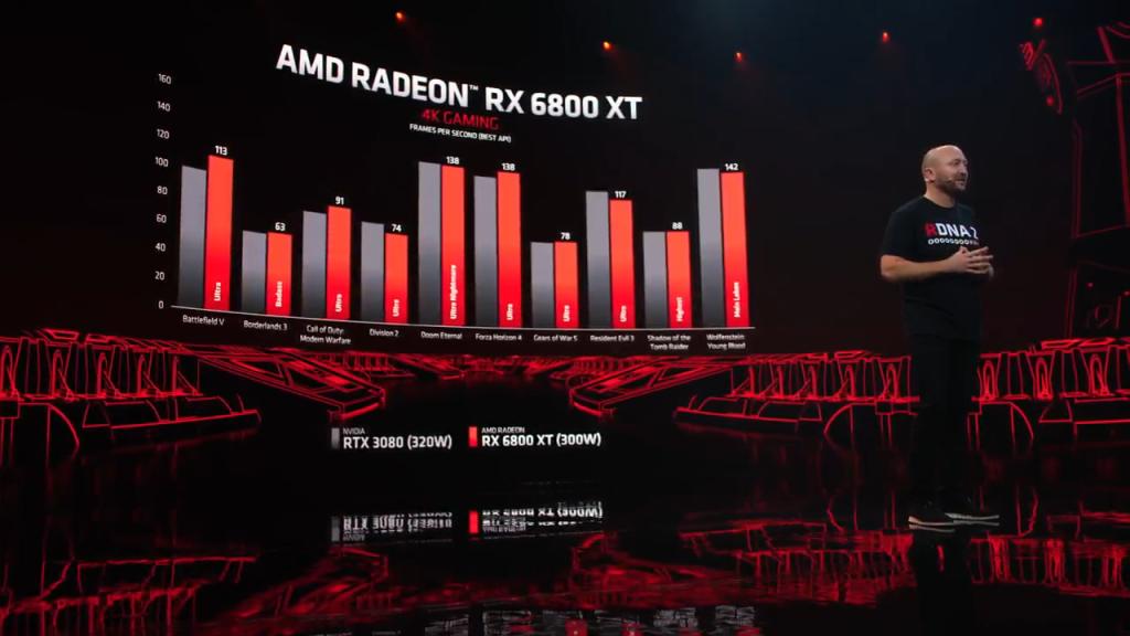 A rx 6800 xt chega para dar poder de fogo suficiente para rodar games em 4k.