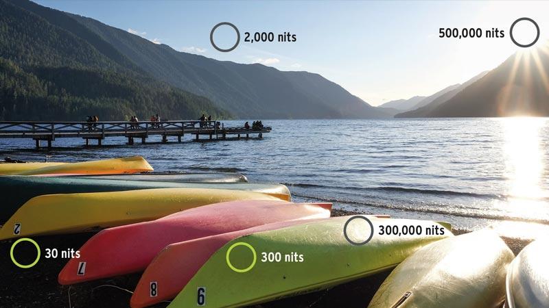 Influência da luz medida em nits, sendo 2000 nits no céu, 500. 000 diretamente no sol, 30 na parte escura do chão, 300 na sombra da canoa e 300. 000 na região onde a luz bate na canoa.