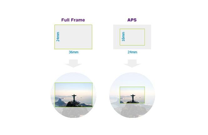 Imagem para mostrar diferença entre os sensores full frame e aps