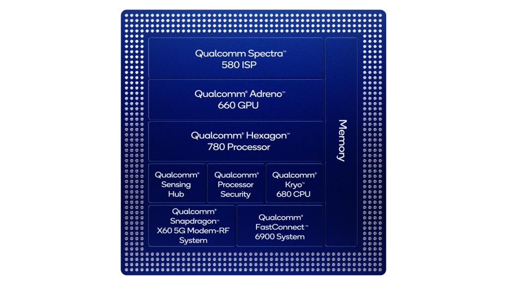Snapdragon 888 block diagram
