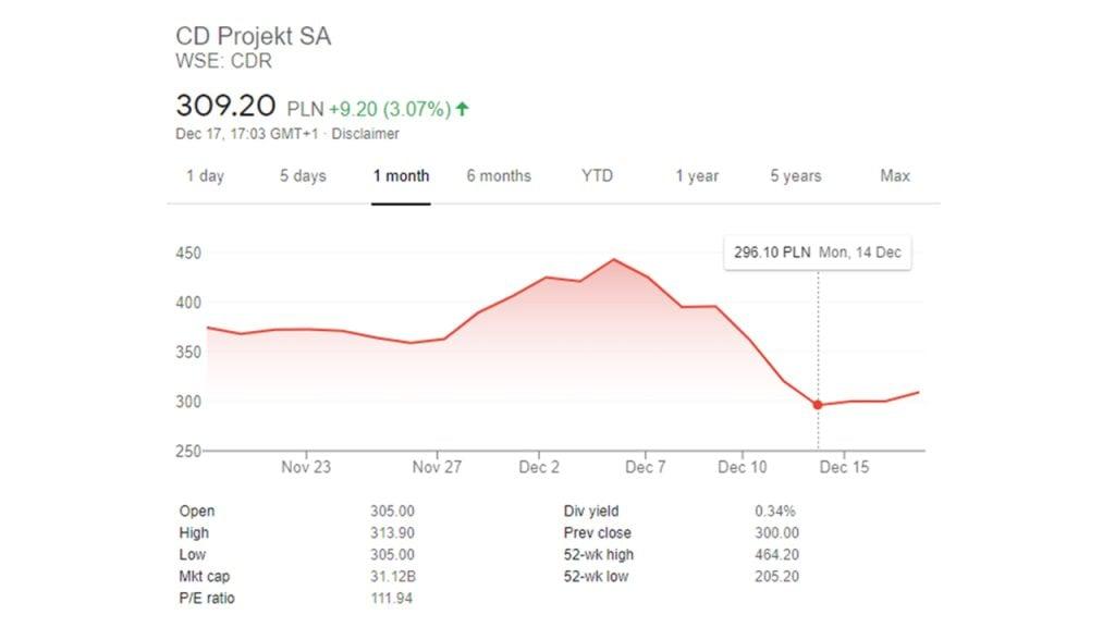Cyberpunk 2077 mercado de ações