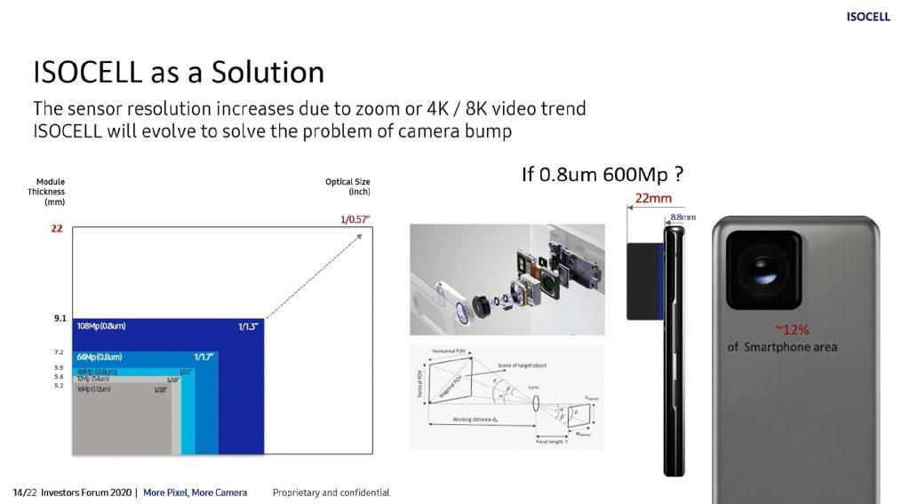 Slide que mostra o sensor de 600mp da samsung