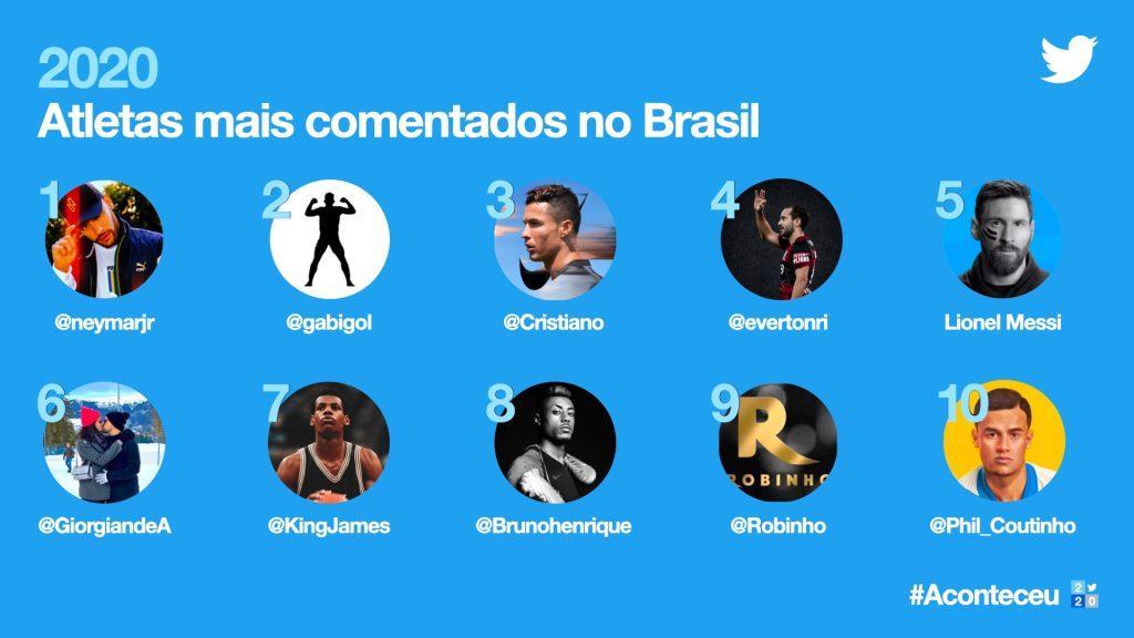 Imagem da retrospectiva do twitter de atletas mais comentados no brasil