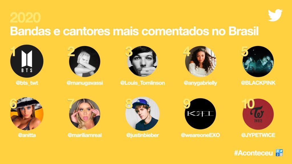 Imagem da retrospectiva do twitter de bandas e cantores mais comentados no brasil