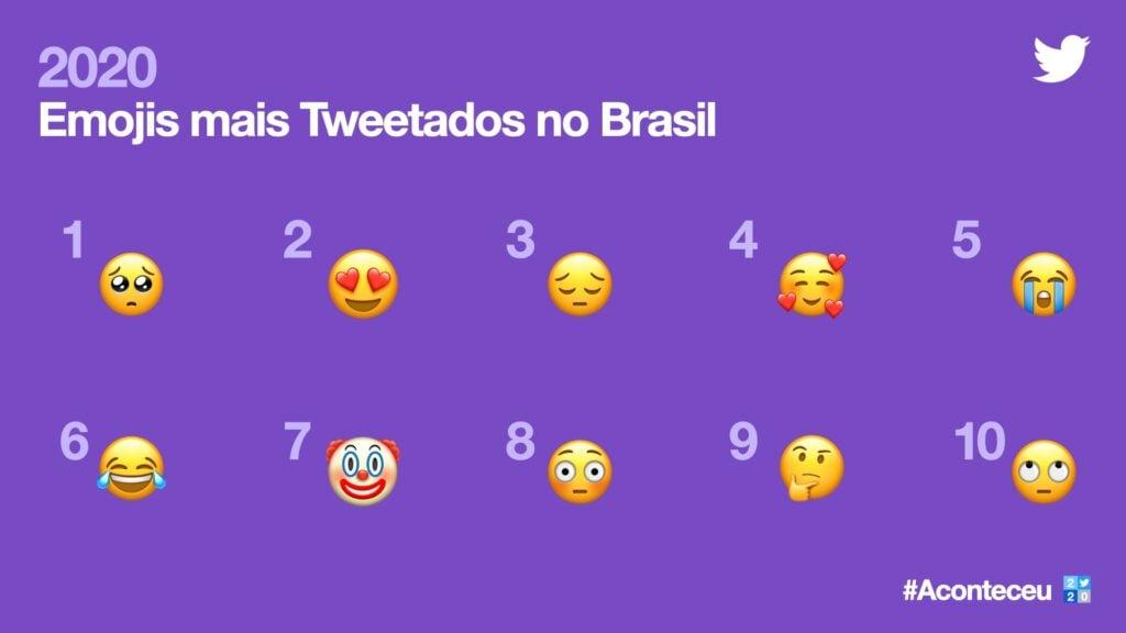 Imagem da retrospectiva do twitter de emojis mais comentados no brasil