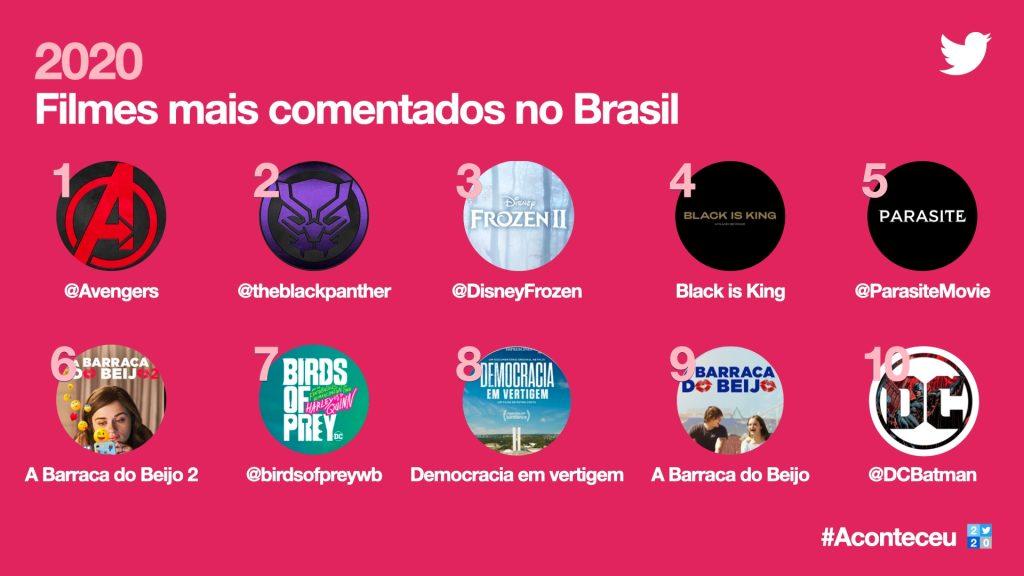 Imagem da retrospectiva do twitter de filmes mais comentados no brasil