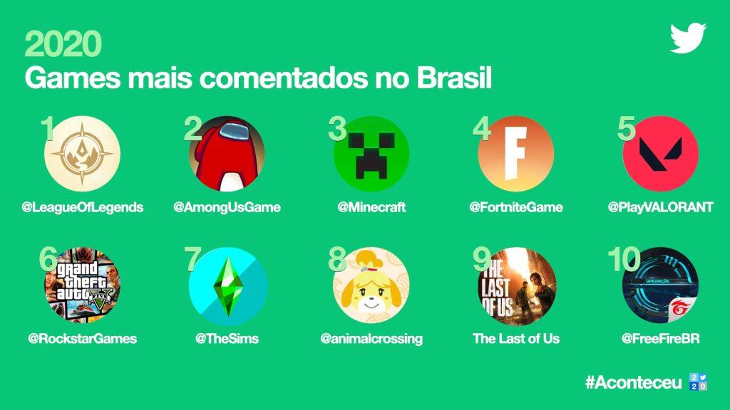 Imagem da retrospectiva do twitter de jogos mais comentados no brasil