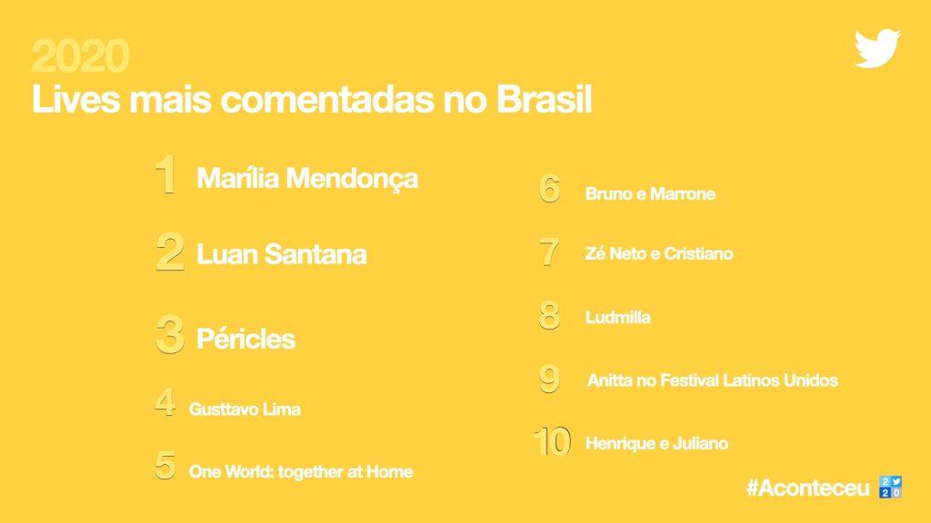 Imagem da retrospectiva do twitter de lives mais comentadas no brasil