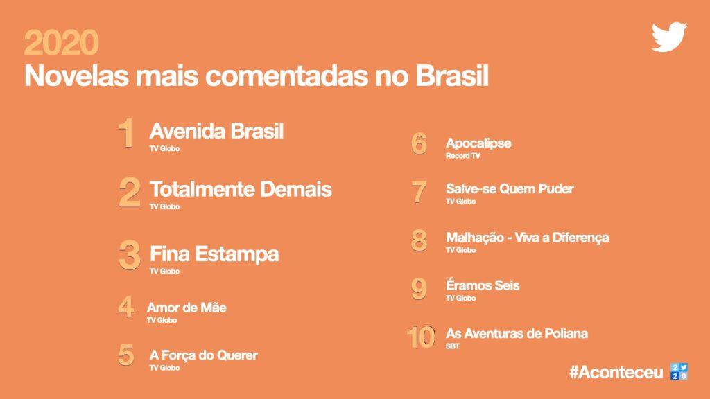 Imagem da retrospectiva do twitter de novelas mais comentadas no brasil