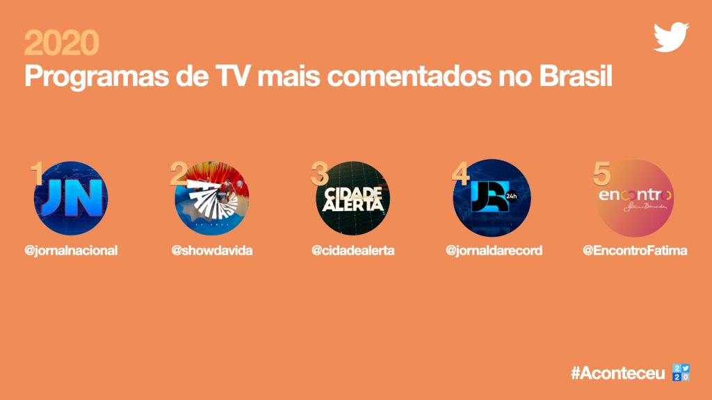 Imagem da retrospectiva do twitter de programas de tv mais comentados no brasil