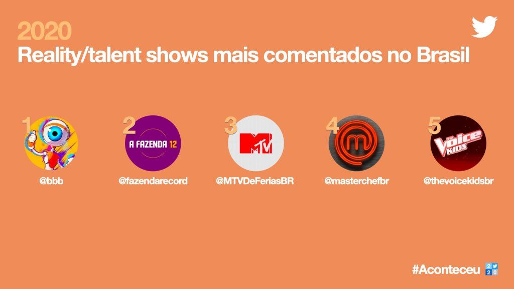 Imagem da retrospectiva do twitter de reality shows mais comentados no brasil