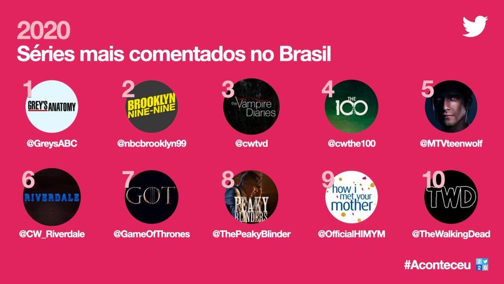 Imagem da retrospectiva do twitter de séries mais comentadas no brasil
