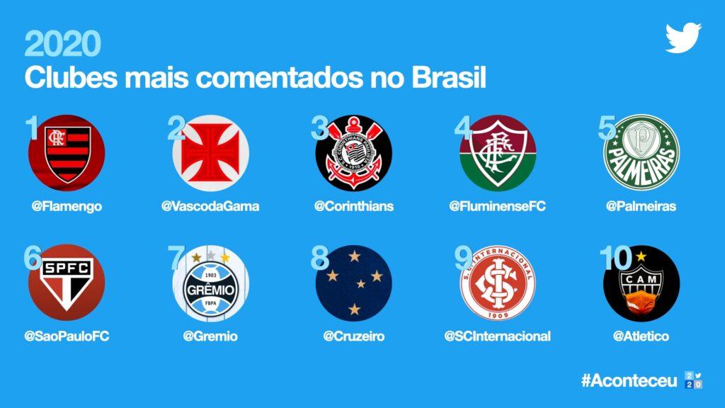 Imagem da retrospectiva do twitter de times mais comentados no brasil