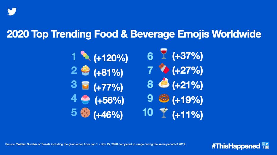 Imagem da retrospectiva do twitter de emojis de comida mais usados
