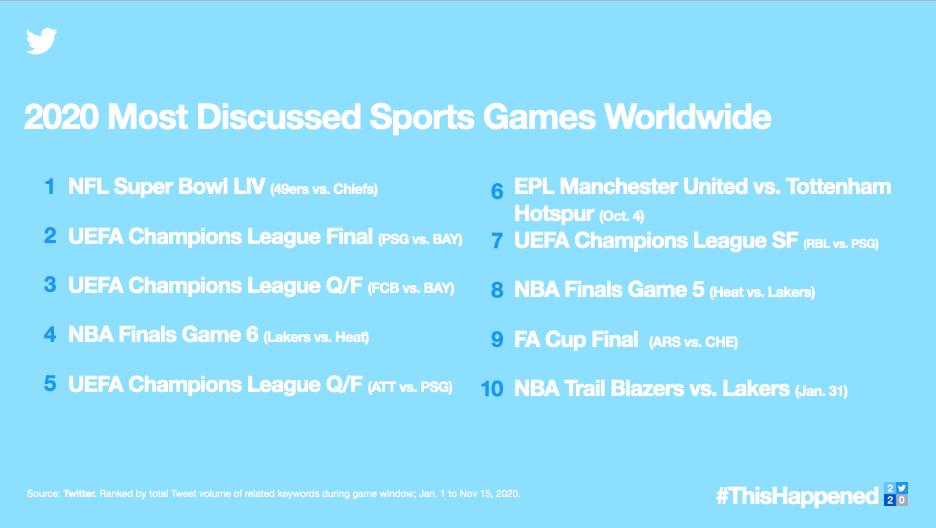 Imagem da retrospectiva do twitter de esportes mais comentados