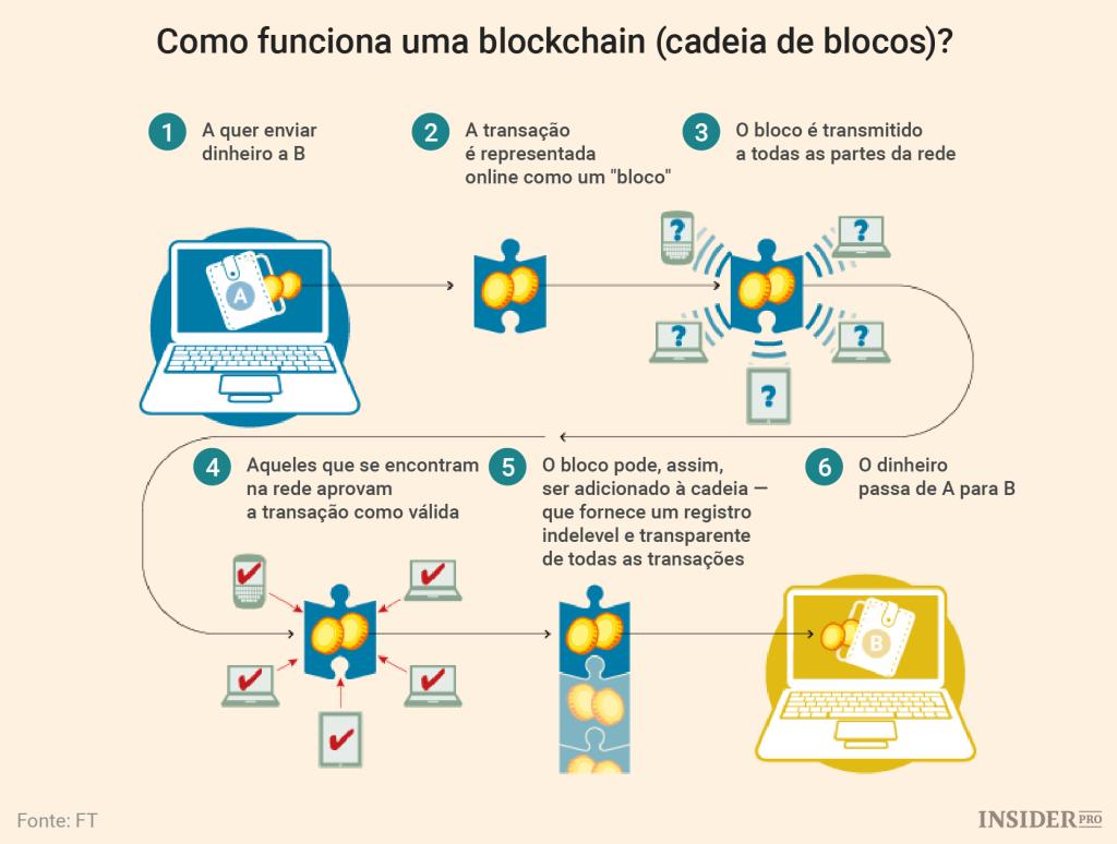 Como funciona o esquema de blockchain em trasações comerciais