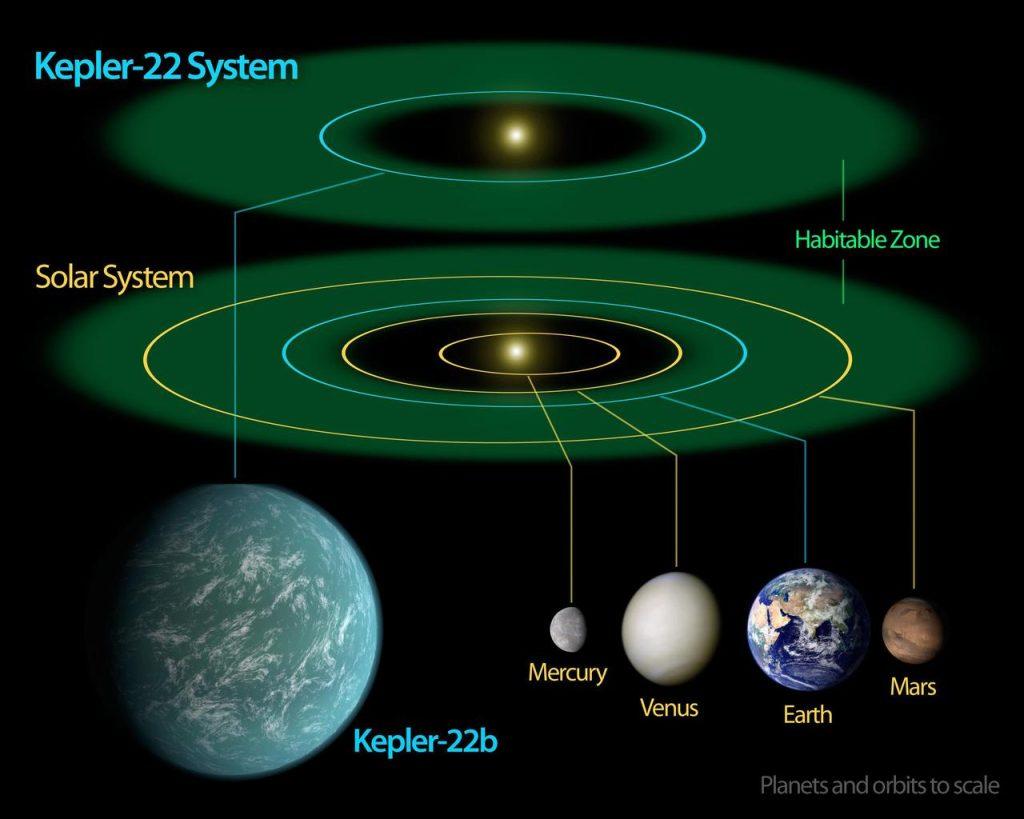 Comparação entre as zonas habitáveis dos dois sistemas