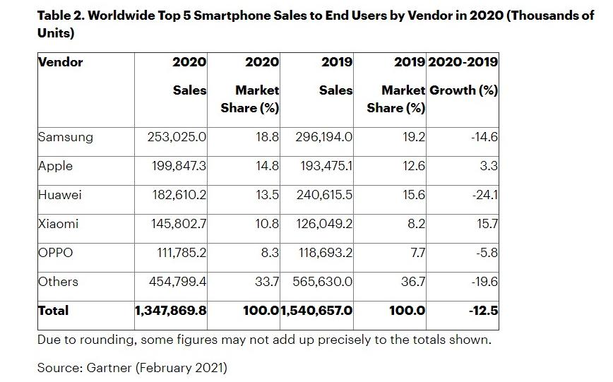 Apple desbanca samsung em vendas de smartphones no quarto trimestre de 2020, mas ainda perde a liderança ao considerar o ano inteiro