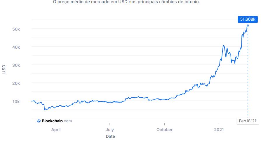 Valor do bitcoin atingiu a máxima de us$ 51. 600,00 dólares