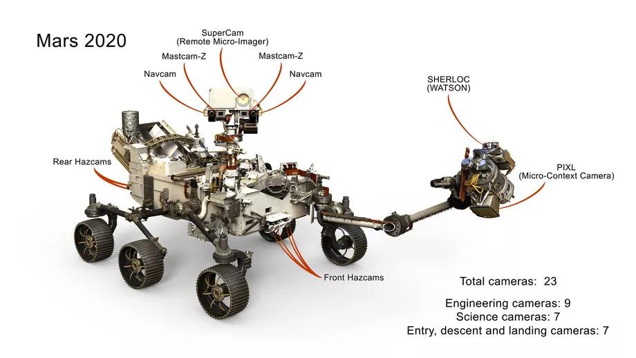 Sistema de câmeras e microfones presentes na perseverance, rover da nasa