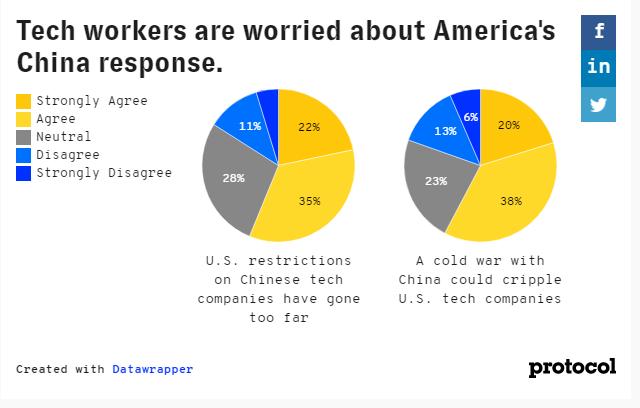 Protocol opinião dos trabalhadores de tecnologia