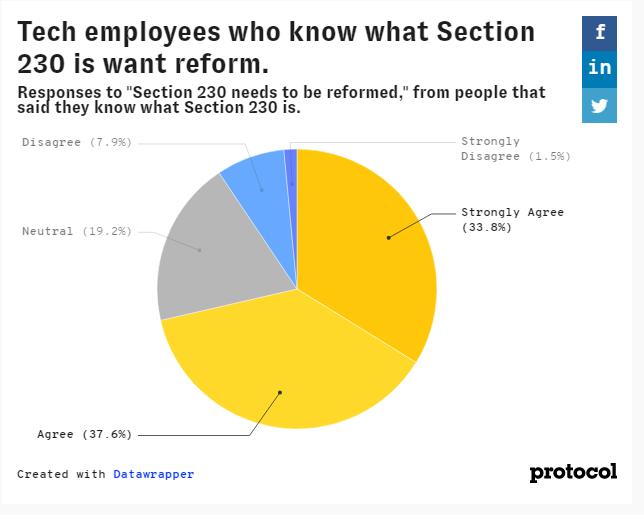 Opinião dos trabalhadores de tecnologia