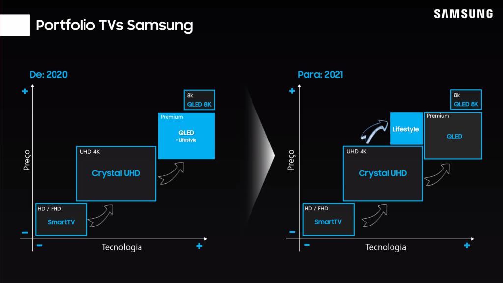 8k é só o começo: conheça todas as tvs samsung que chegam em 2021. Novas tecnologias como microled, neo qled 8k e 4k e experimentos inovadores em telas e projetores chegam para consumidores na nova linha de tvs samsung